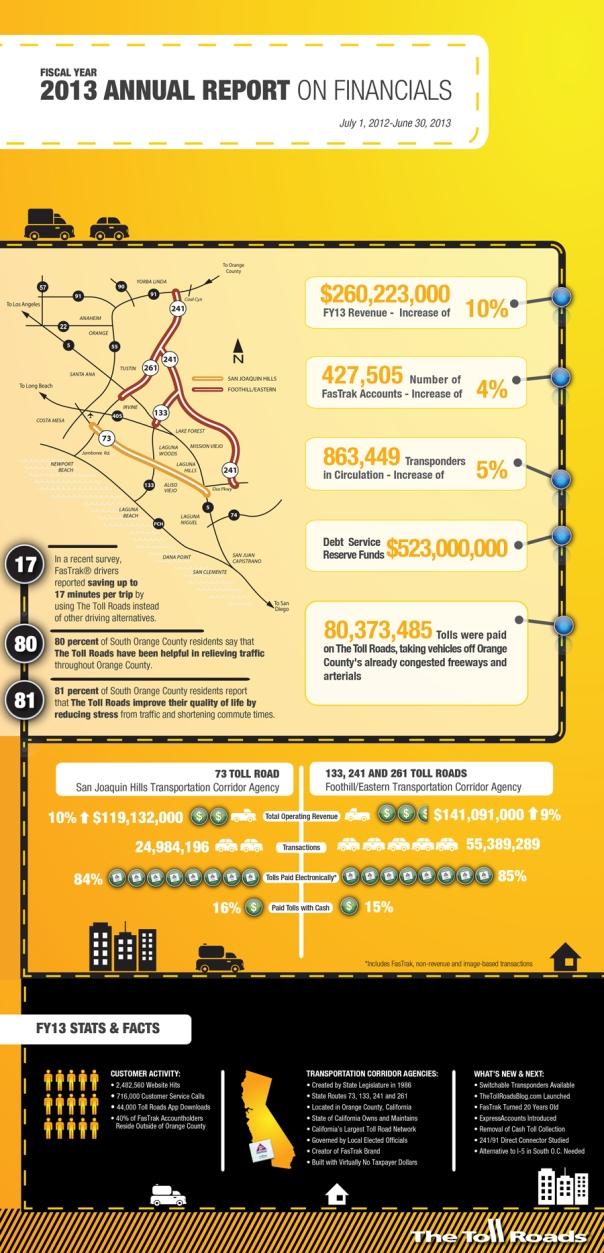 FINAL Infographic SocialMediaAR13